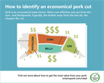 How to identify an economical cut of pork